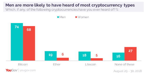Research: Nearly Half of Millennials Prefer Crypto Over Fiat