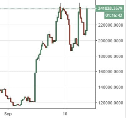 Markets Update: Ethereum Leads Strong Altcoin Rally