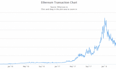 Ethereum (ETH) Fees Now Below One Cent, Transactional Charts Indicate Strong Price Action Ahead