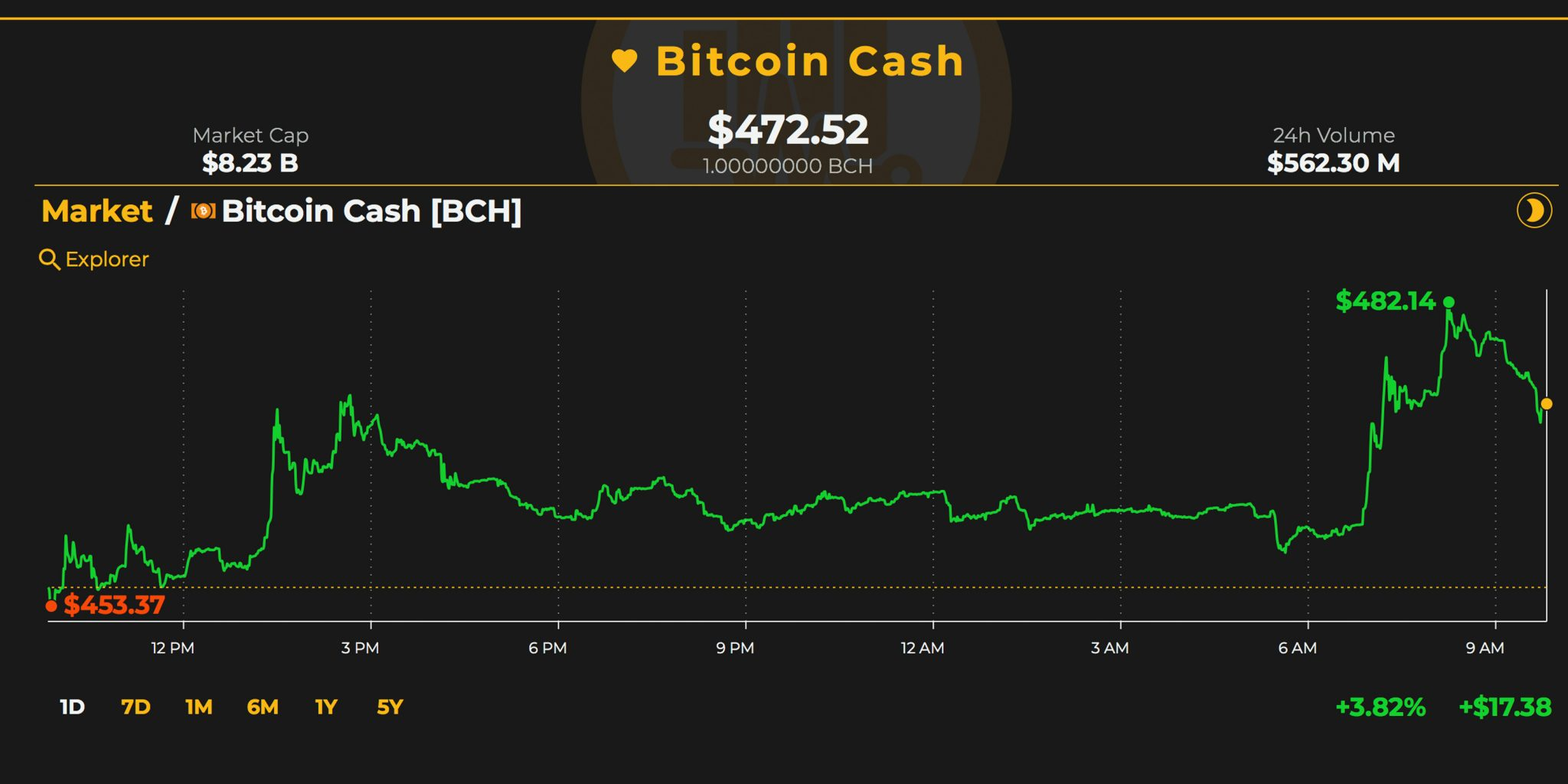 Markets Update: Bitcoin Cash Prices See Steady Gains Over the Last Two Days