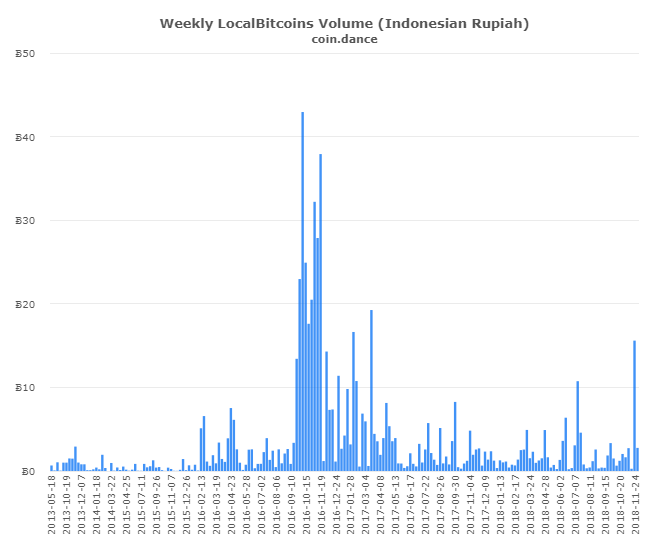 P2P Markets Report: Dumping Drives Record Volume Spikes Across Latin America and Asia