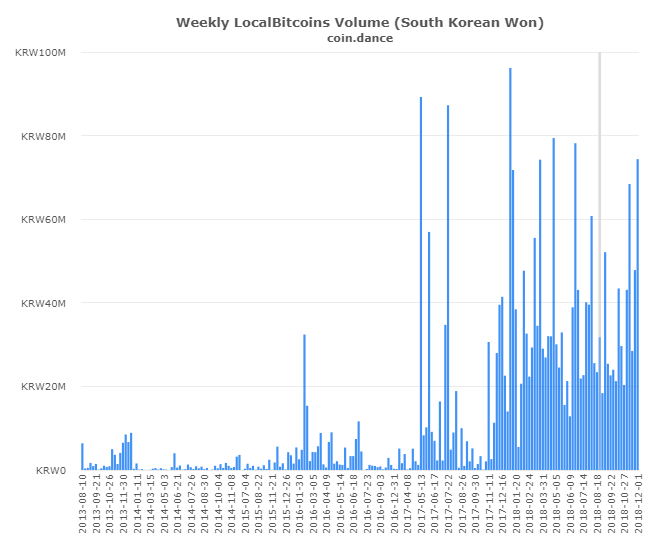 P2P Markets Report: Dumping Drives Record Volume Across Latin America and Asia