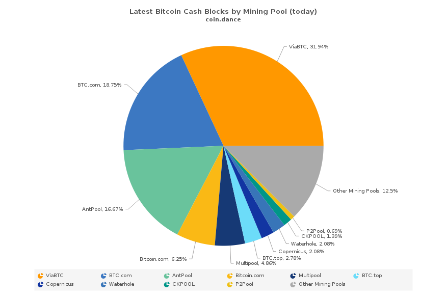 Hash Wars: BCH Proponents Face a New Dawn in the Battle's Aftermath