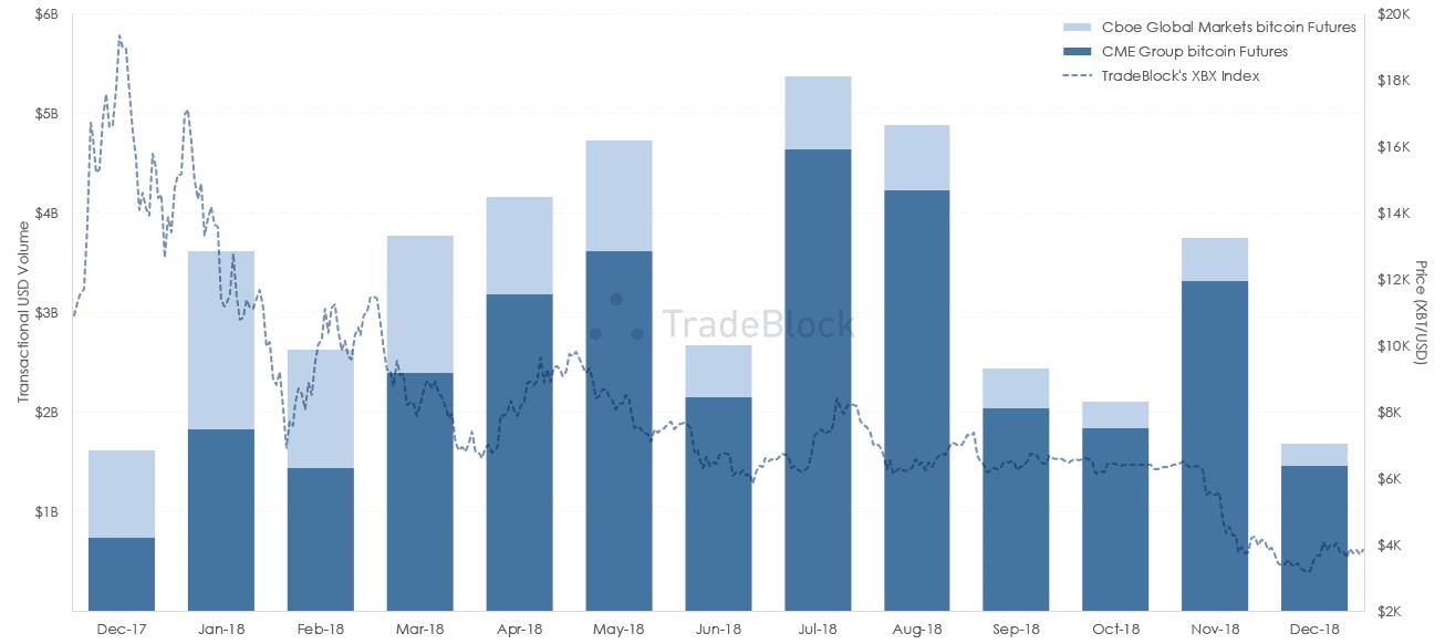 BTC Futures Volume Plummets Relative to Spot Trade Heading Into 2019