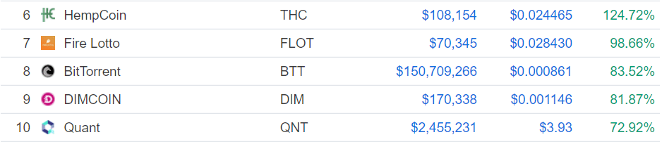 Gainers and Losers: BTT Falls From Daily Gainers, Grin Sits Among Weekly Losers