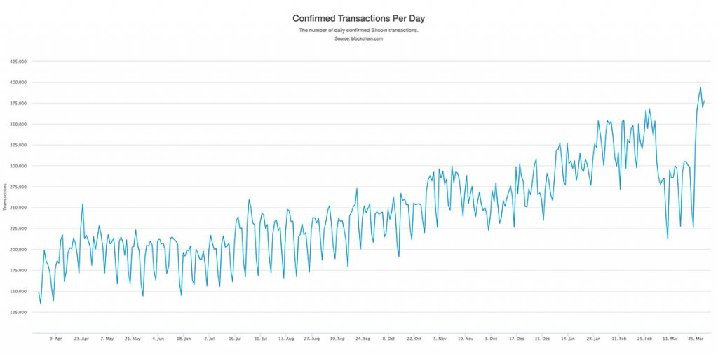 Each Transaction Costs the Bitcoin Network $45, Large Improvements Needed to Beat VISA
