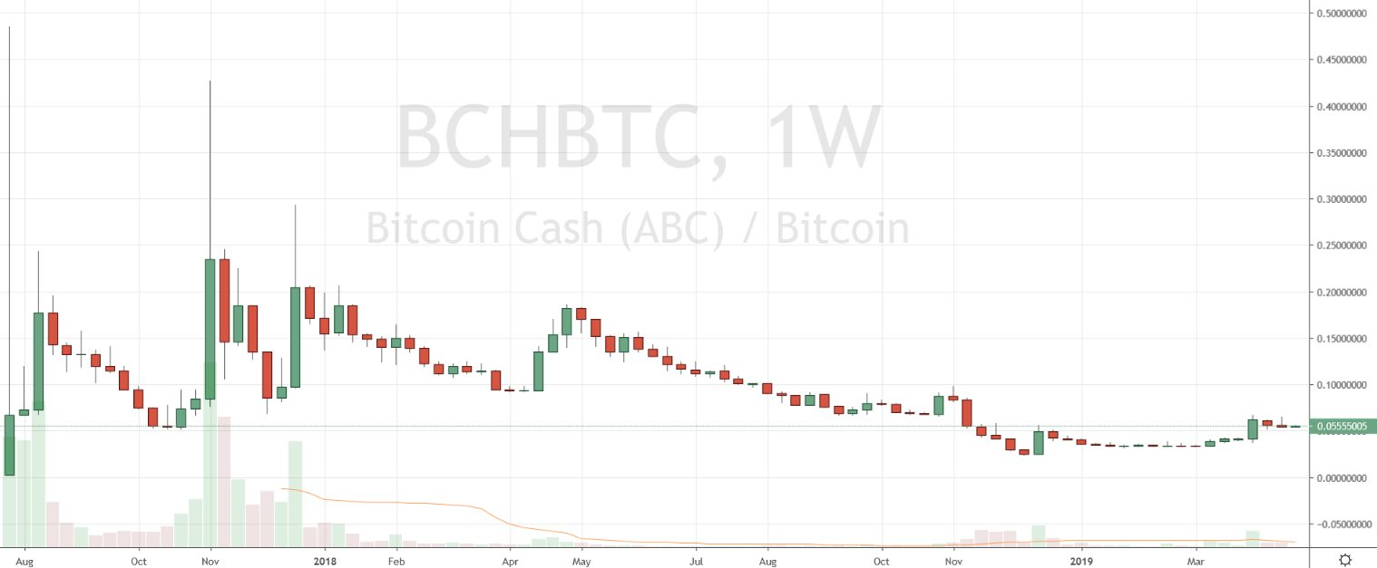 Markets Update: BCH and BNB Outperform Leading Crypto Assets