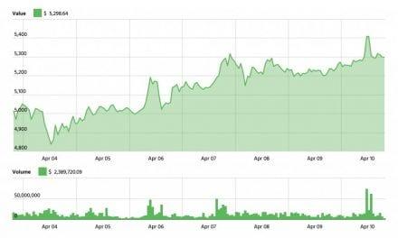 Investor: If bitcoin breaks $6,200, it may mark the start of a major bull run