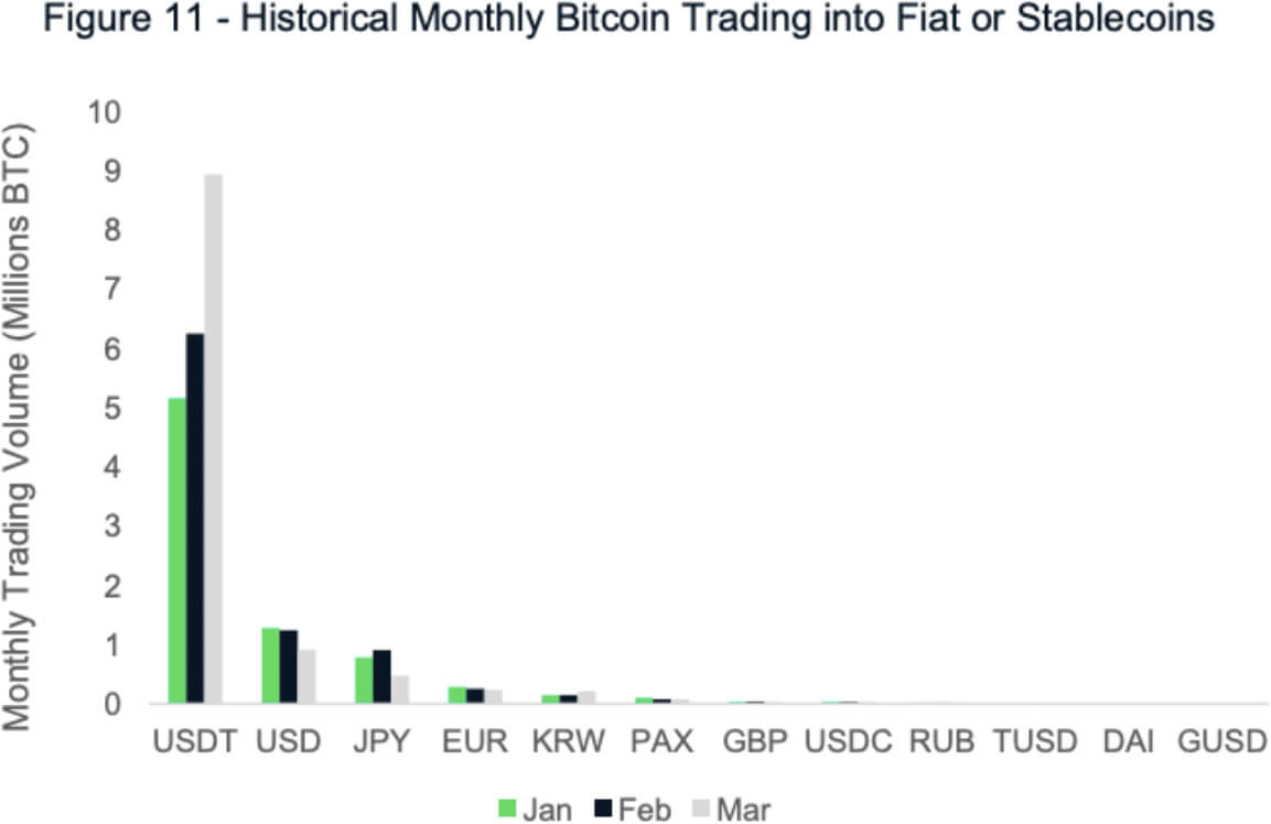 Historical monthly bitcoin trading into fiat or stablecoins