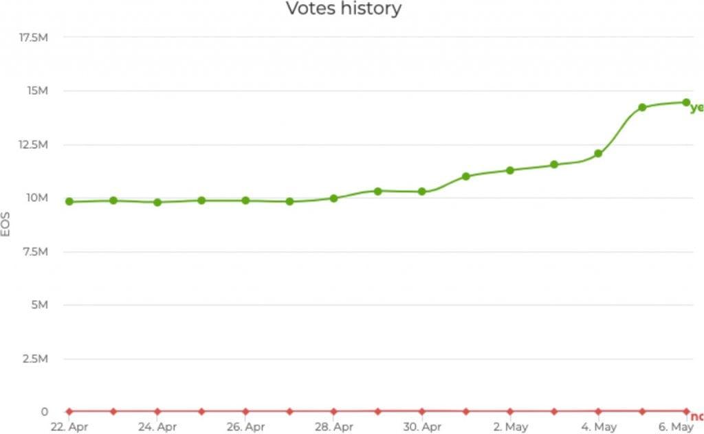 EOS Vote History