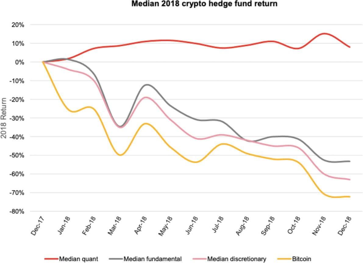cryptocurr hedge fund