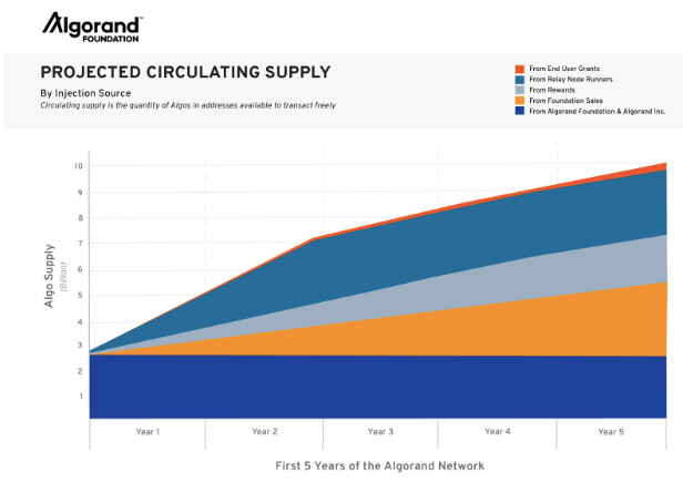 Algorand Cryptocurrency Projected Circulating Supply