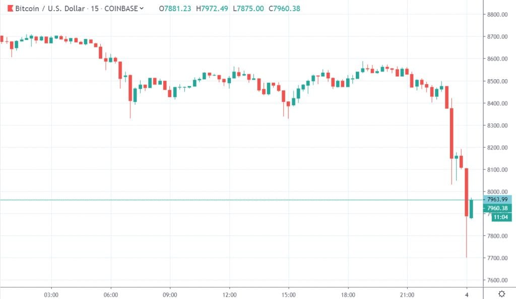 Bitcoin plummets to $7700 after $9000 fakeout