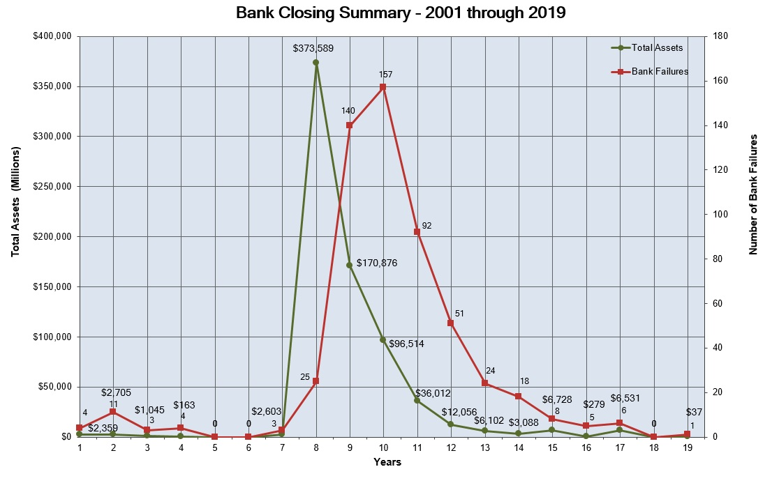 Three Bank Failures Open New Chapter in Never-Ending Financial Crisis