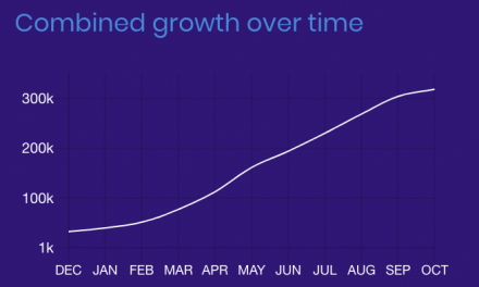 """Brave hits eight million monthly users, launches """"Transparency"""" page for tracking growth metrics"""