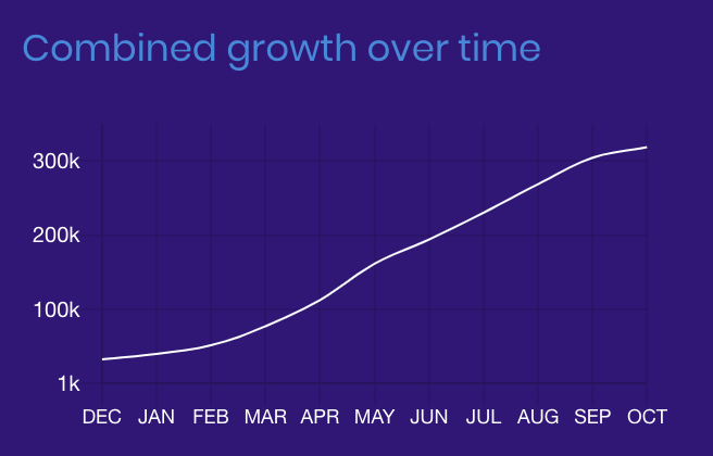 Brave Browser Growth