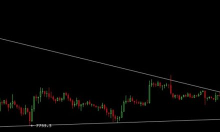 Bitcoin breaks downward monthly trend line, shows 4% gains in past 24 hours