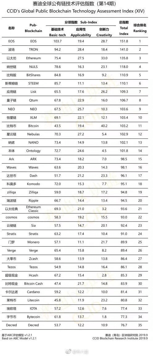 The Global Blockchain Technology Assessment Index edition XIV