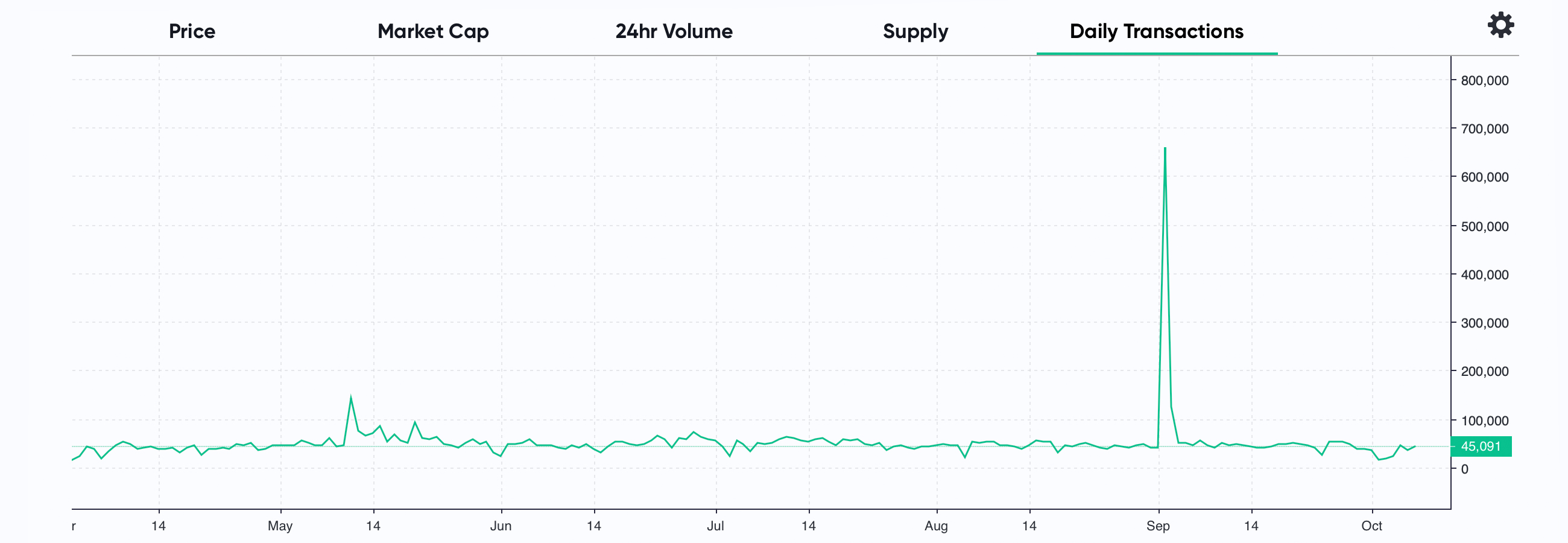 Bitcoin Cash Settles More Value Than ETH in Dollars Moved