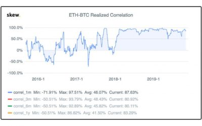Research: Bitcoin and Ethereum correlation at nearly 90% for 2 years is not a bullish sign