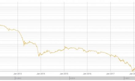 Gold is down 100,000x in terms of Bitcoin since 2010