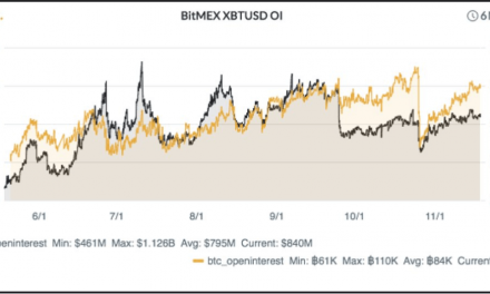 100k BTC is a key psychological level for BitMEX Bitcoin futures contracts