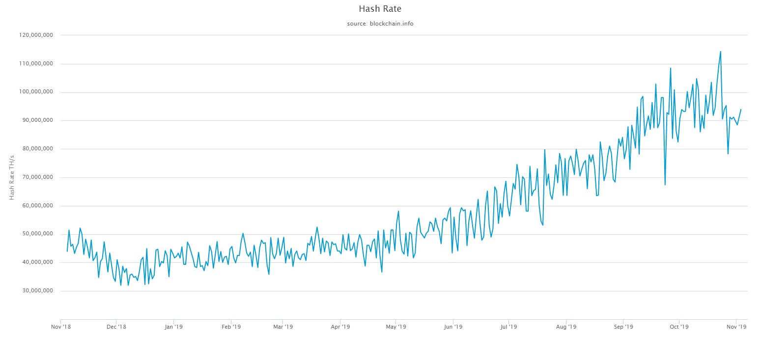 bitcoin ethereum hash rate