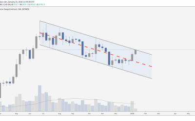 This key resistance level could spark a massive Bitcoin selloff