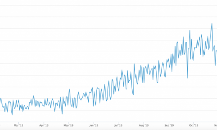 Bitcoin hashrate surges to all-time high after Chinese government pressures miners to scale down operations