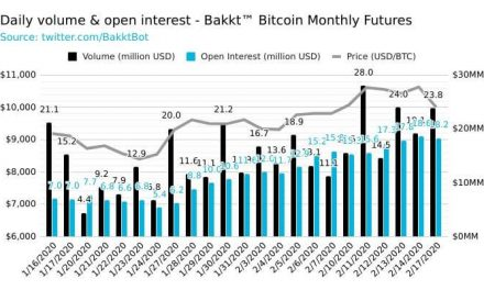Real Bitcoin volume is exploding as seen in Bakkt, fueling the crypto rally