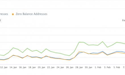 Cardano (ADA) sees huge YTD network activity growth
