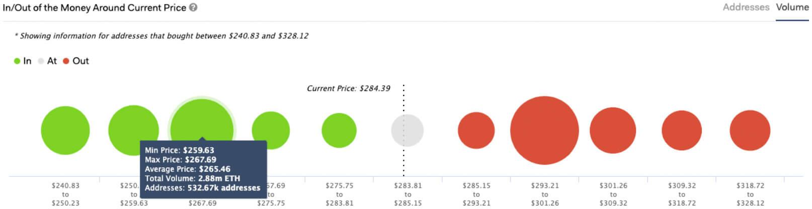 Ethereum In/Out Money Around Current Price (Source: IntoTheBlock)