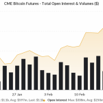 CME posts one of its largest volume days ever as Bitcoin marks three-month buy-streak