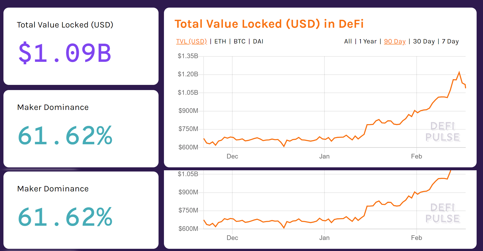 Ethereum DeFi market has seen parabolic growth