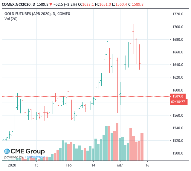 Gold and Bitcoin Markets Tested, While Central Banks Try to Quell Stock Market Rout