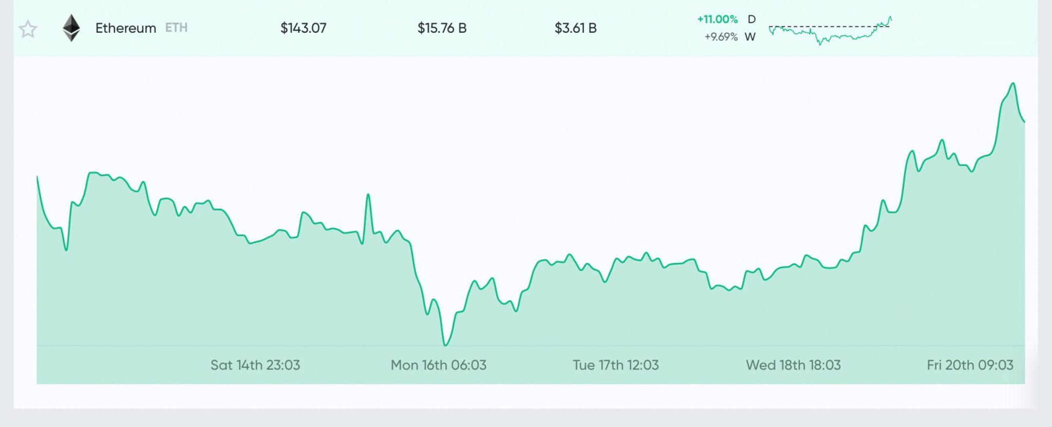 Market Update: Bulls Return, 120 Million Tethers Minted, Bitcoin Halving Looms