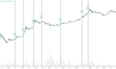 Analyst: this statistical model says there's a 75% chance Bitcoin rallies even higher next week
