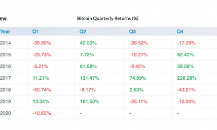 Q2 historically generated large gains for Bitcoin, but this time may be different