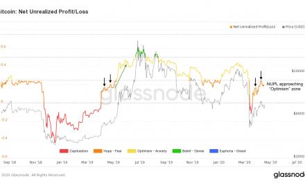 Key metrics reveal Bitcoin, Ethereum, and XRP future looks promising