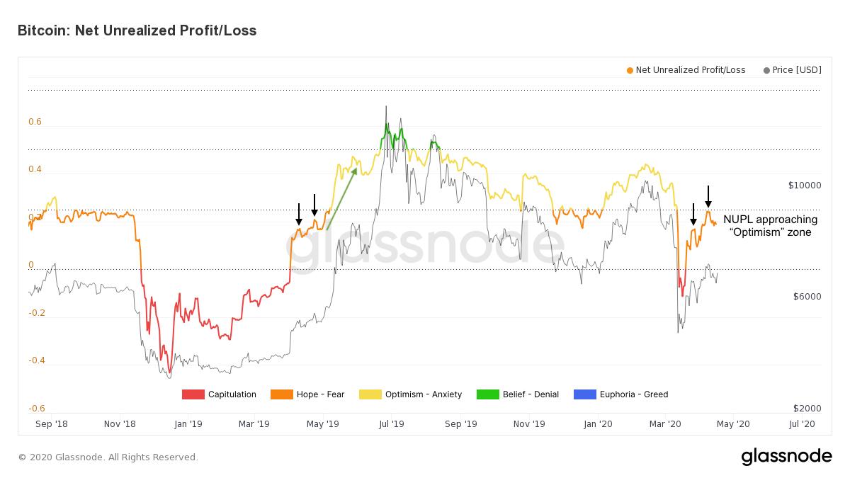 Bitcoin's Net Unrealized Profit/Loss by Glassnode