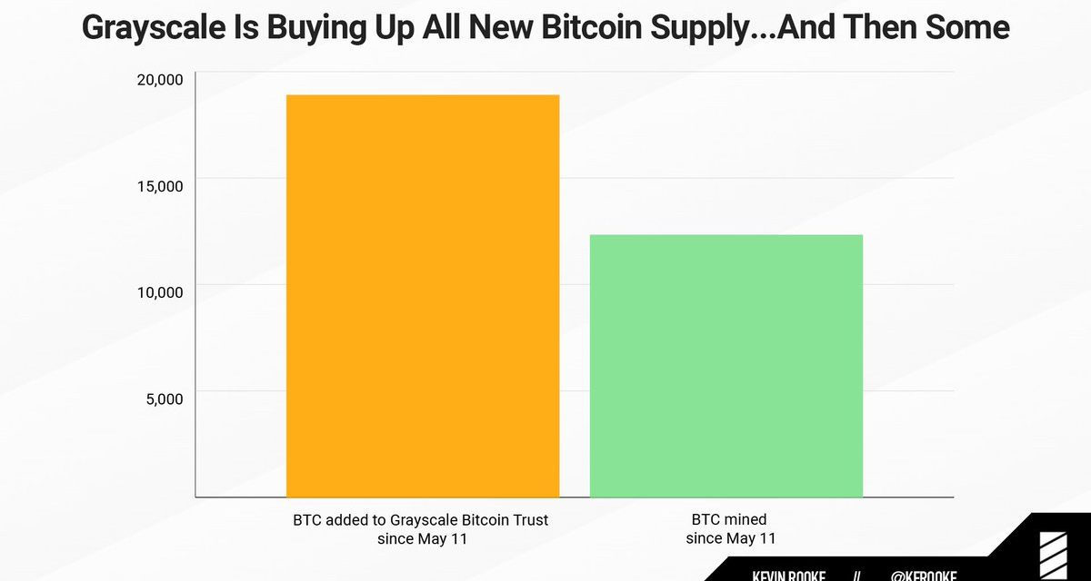 Effects of the Bitcoin halving are already apparent, and that's huge for BTC's bull case