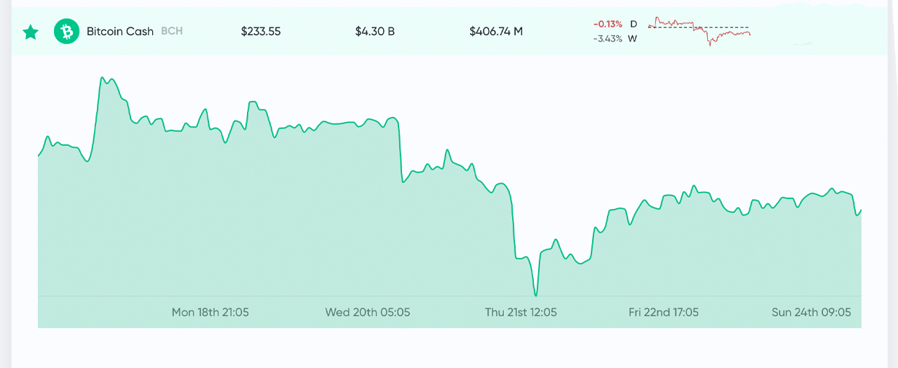 Market Outlook: Golden Cross Invalidated, Andreessen Horowitz Predicts 'Fourth Crypto Cycle'