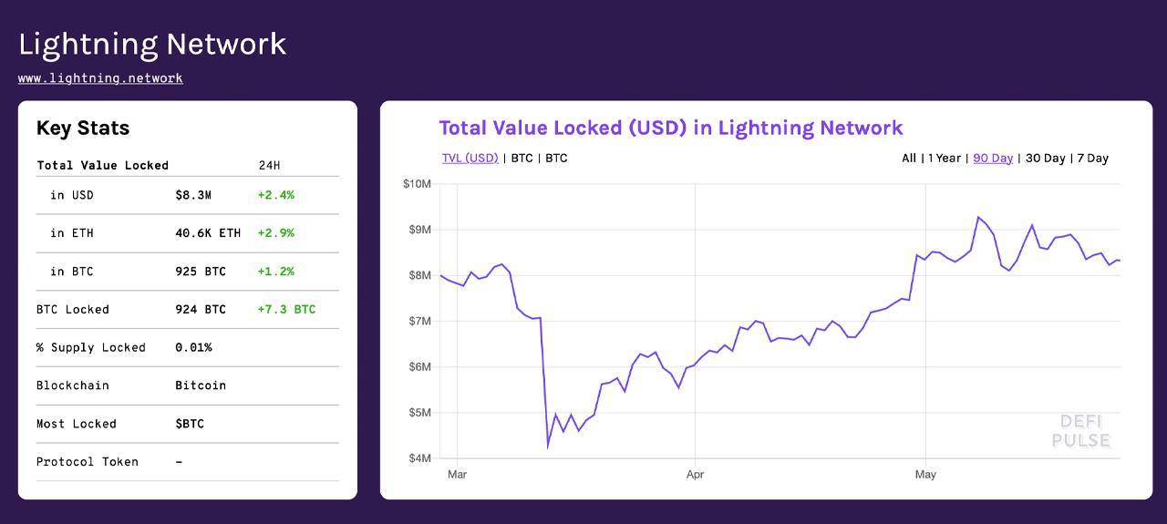 Despite Trust Model Debates, Ethereum Is Bitcoin's Largest Sidechain by Total Value Locked