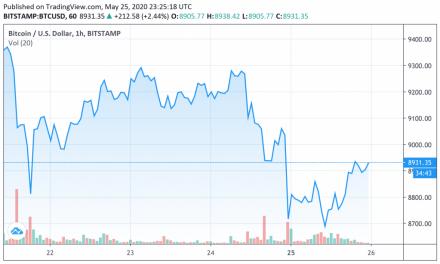 Here's what was behind Bitcoin's sharp market health decline seen this week