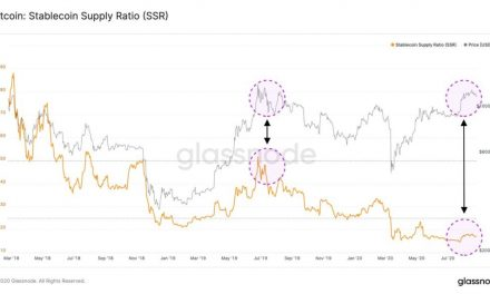This on-chain metric shows Bitcoin could be on the cusp of an explosive upswing