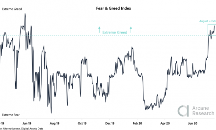 """Crypto investor sentiment hits """"extreme greed"""" levels for first time since 2019"""