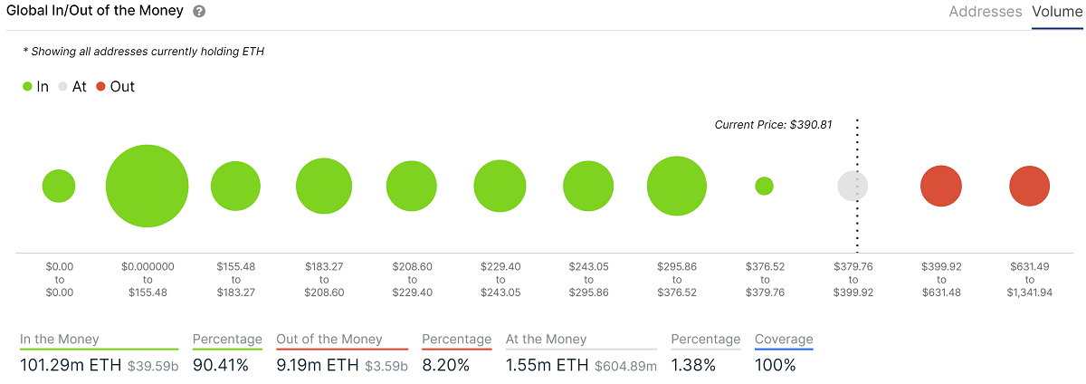 Over 90% of ETH's Supply Now in Profit