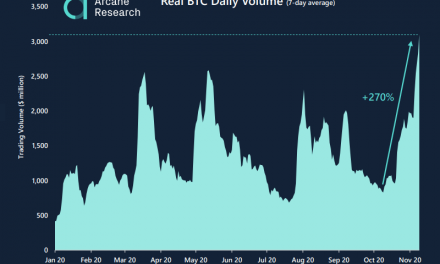 3 reasons Bitcoin spot volume reaching new yearly peak is highly optimistic