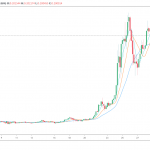 3 reasons Stellar (XLM) saw a 166% rally within five days