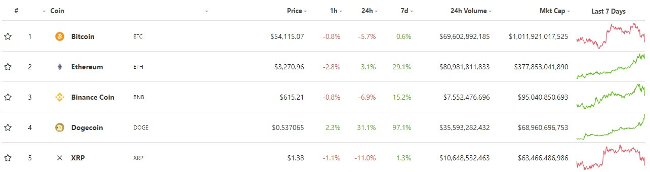 The top five cryptocurrencies by their market capitalization